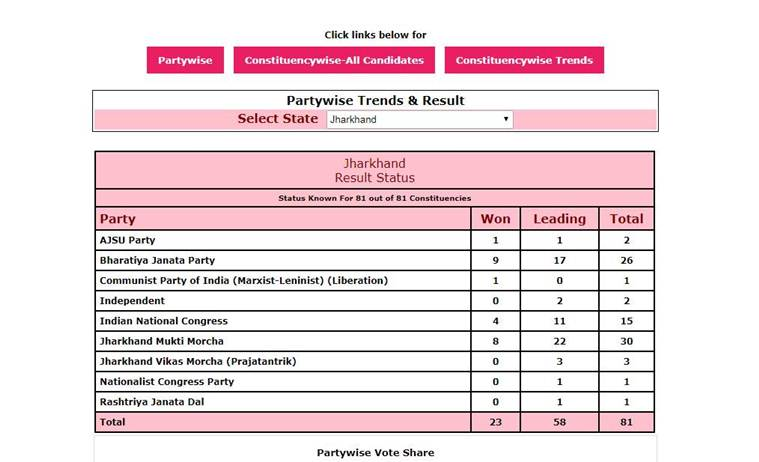 election commission of india jharkhand results