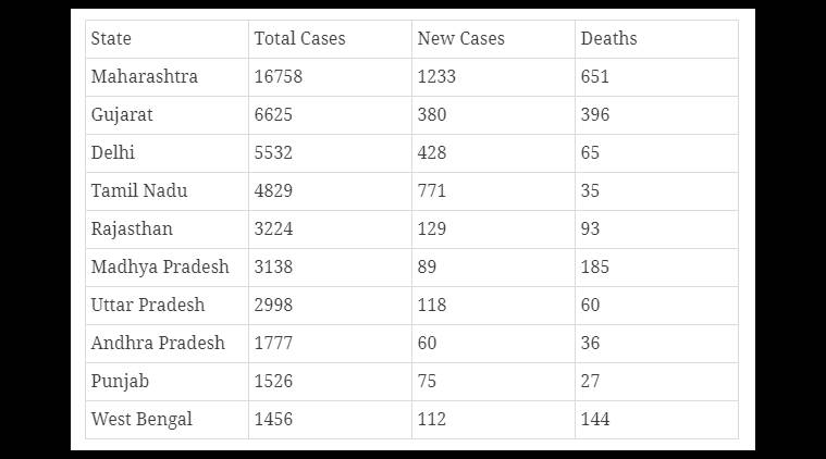 இந்தியா கொரோனா தொற்று பாதிப்பு விவரங்கள் Data-2