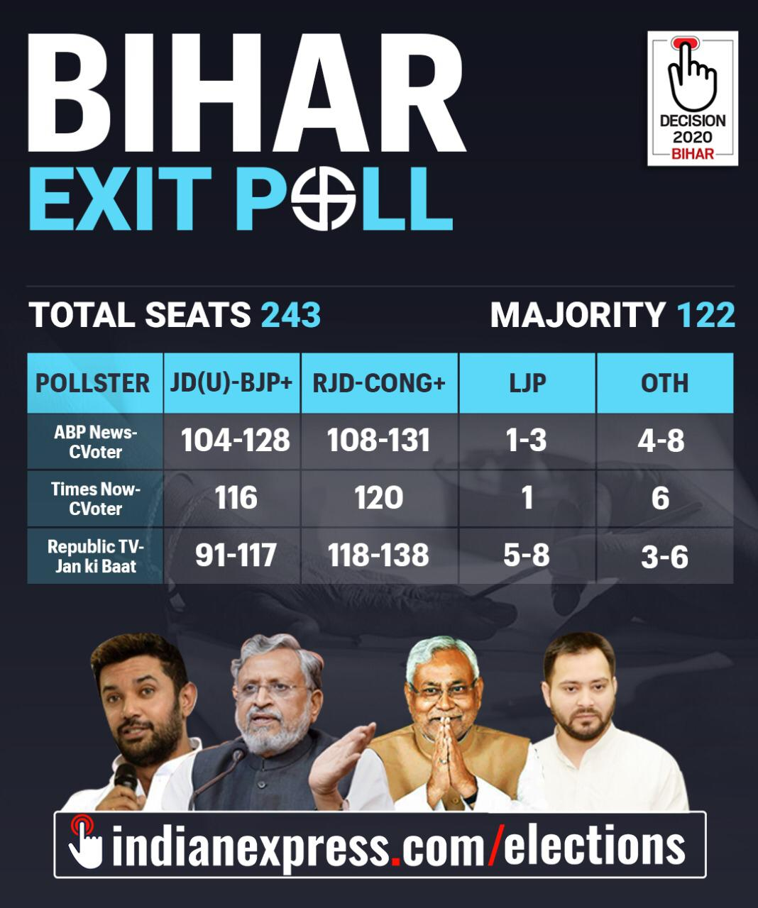 Bihar Election Exit Poll Results 2020 Live Updates: Bihar Vidhan Sabha  Chunav/Election Exit Poll Result 2020 Latest News and Update